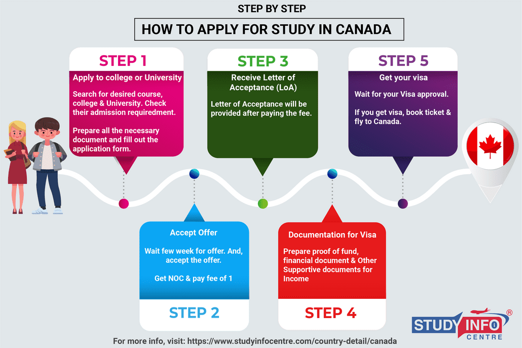 How to apply for Study in Canada