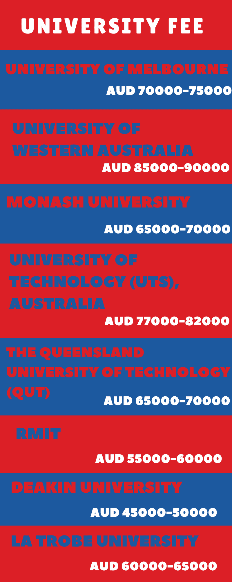 Cost of studying Master of Information Technology in Australia