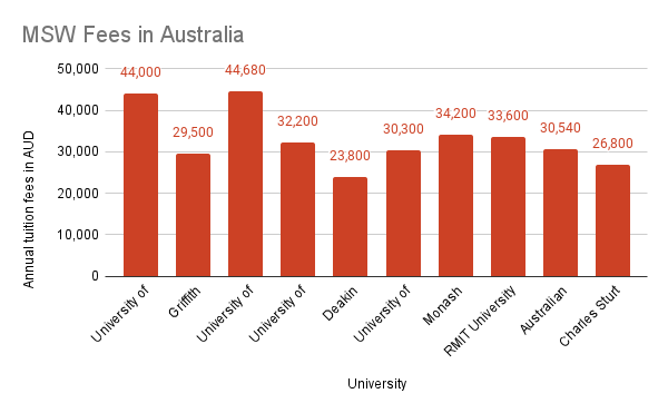 Master of Social Work Tuition Fees in Australia