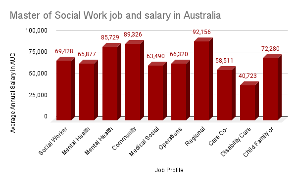 MSW Jobs and salaries in Australia