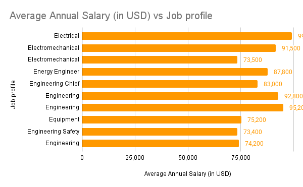Electrical Engineering job and salaries in USA