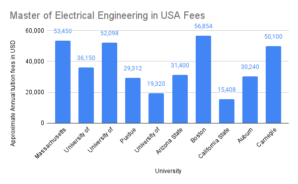 Master of Electrical Engineering Fees in USA