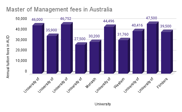 Master of Management fees in Australia for international students